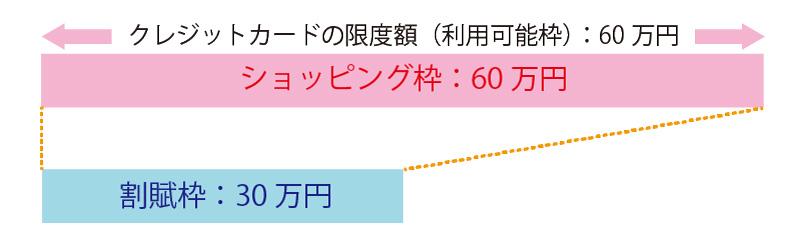 限度額が60万円に設定されている場合