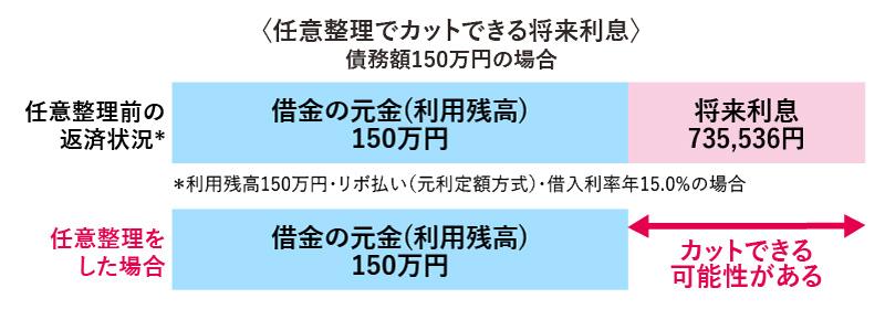 任意整理でカットできる将来利息・元金150万円