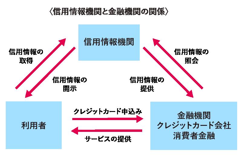 信用情報機関と金融機関の関係