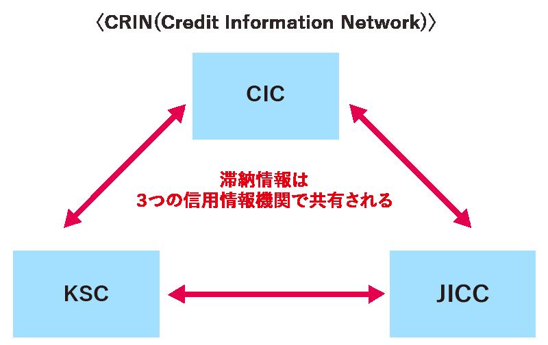 信用情報機関とは